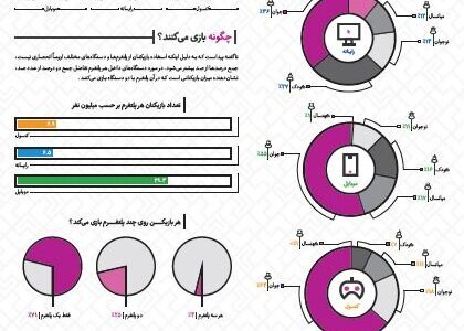 بازینگاشت همسنجی الگوی بازی در پلتفرمهای مختلف منتشر شد